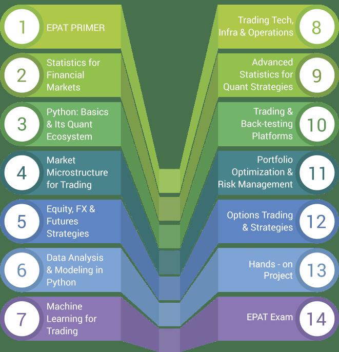 EPAT Curriculum